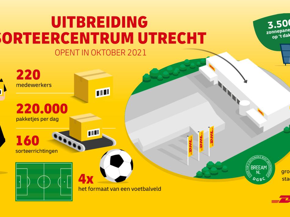 Infographic DHL Parcel CentralHub Utrecht